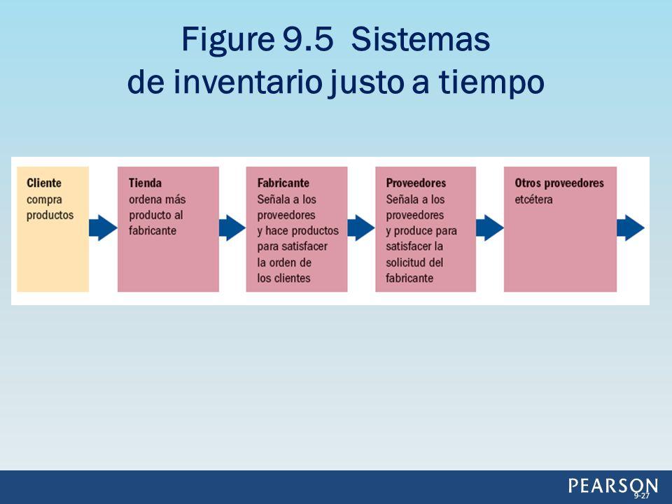 Figure 9.5 Sistemas de inventario justo a tiempo 9-27