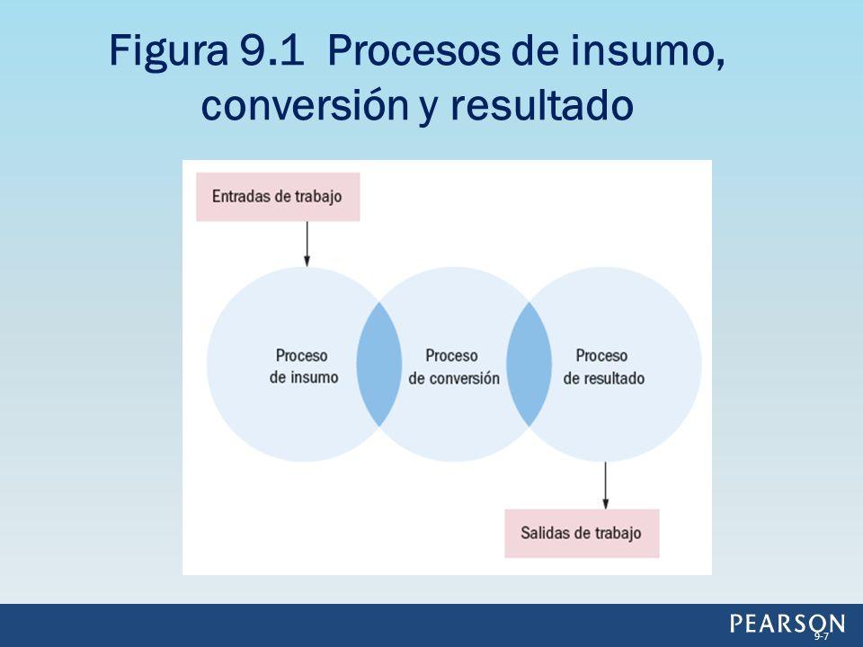 Figura 9.1 Procesos de insumo, conversión y resultado 9-7