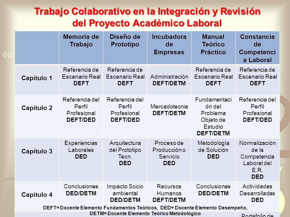 Trabajo Colaborativo en la Integración y Revisión del Proyecto Académico Laboral Memoria de Trabajo Diseño de Prototipo Incubadora de Empresas Manual