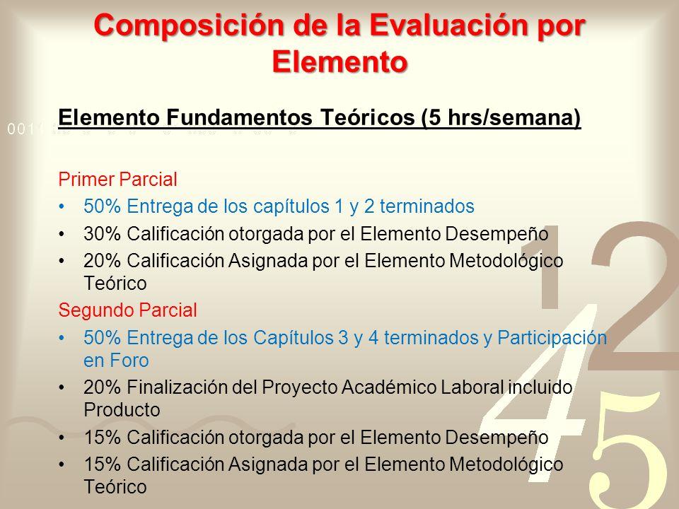Composición de la Evaluación por Elemento Elemento Fundamentos Teóricos (5 hrs/semana) Primer Parcial 50% Entrega de los capítulos 1 y 2 terminados 30