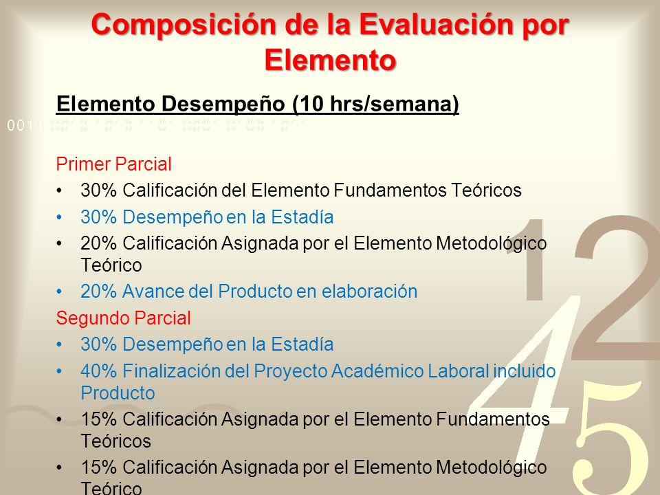 Composición de la Evaluación por Elemento Elemento Desempeño (10 hrs/semana) Primer Parcial 30% Calificación del Elemento Fundamentos Teóricos 30% Des