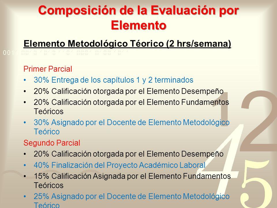 Composición de la Evaluación por Elemento Elemento Metodológico Téorico (2 hrs/semana) Primer Parcial 30% Entrega de los capítulos 1 y 2 terminados 20