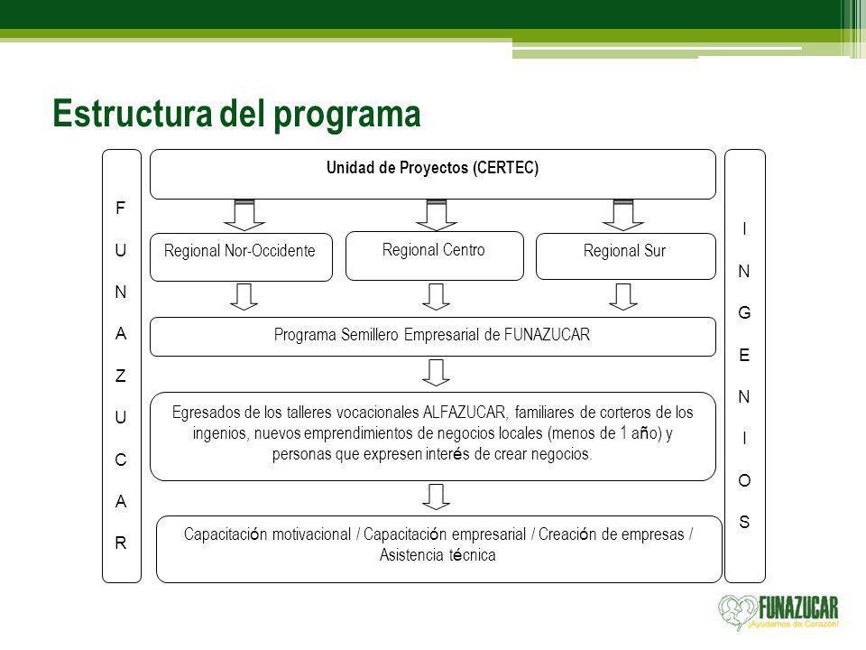 Estructura del programa Unidad de Proyectos (CERTEC) Regional Nor-Occidente Regional Centro Regional Sur Egresados de los talleres vocacionales ALFAZU