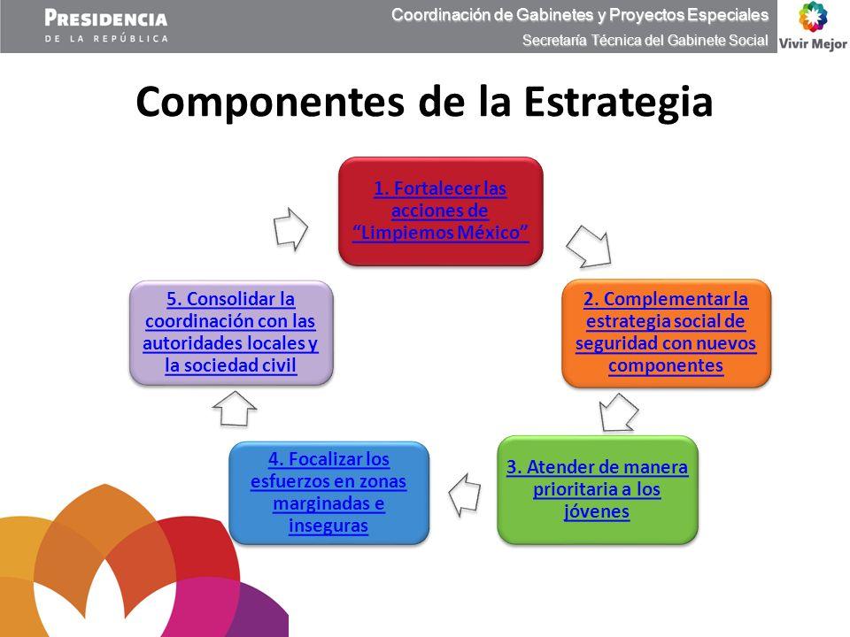 Componentes de la Estrategia Coordinación de Gabinetes y Proyectos Especiales Secretaría Técnica del Gabinete Social 2. Complementar la estrategia soc
