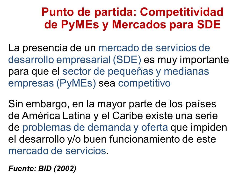 Punto de partida: Competitividad de PyMEs y Mercados para SDE La presencia de un mercado de servicios de desarrollo empresarial (SDE) es muy importante para que el sector de pequeñas y medianas empresas (PyMEs) sea competitivo Sin embargo, en la mayor parte de los países de América Latina y el Caribe existe una serie de problemas de demanda y oferta que impiden el desarrollo y/o buen funcionamiento de este mercado de servicios.