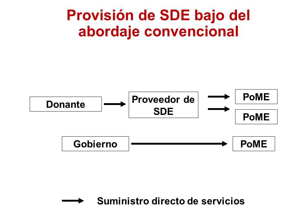 Provisión de SDE bajo del abordaje convencional Donante Gobierno Proveedor de SDE PoME Suministro directo de servicios