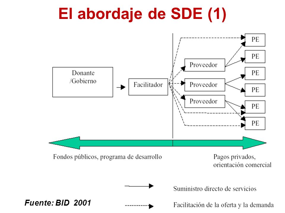 El abordaje de SDE (1) Fuente: BID 2001