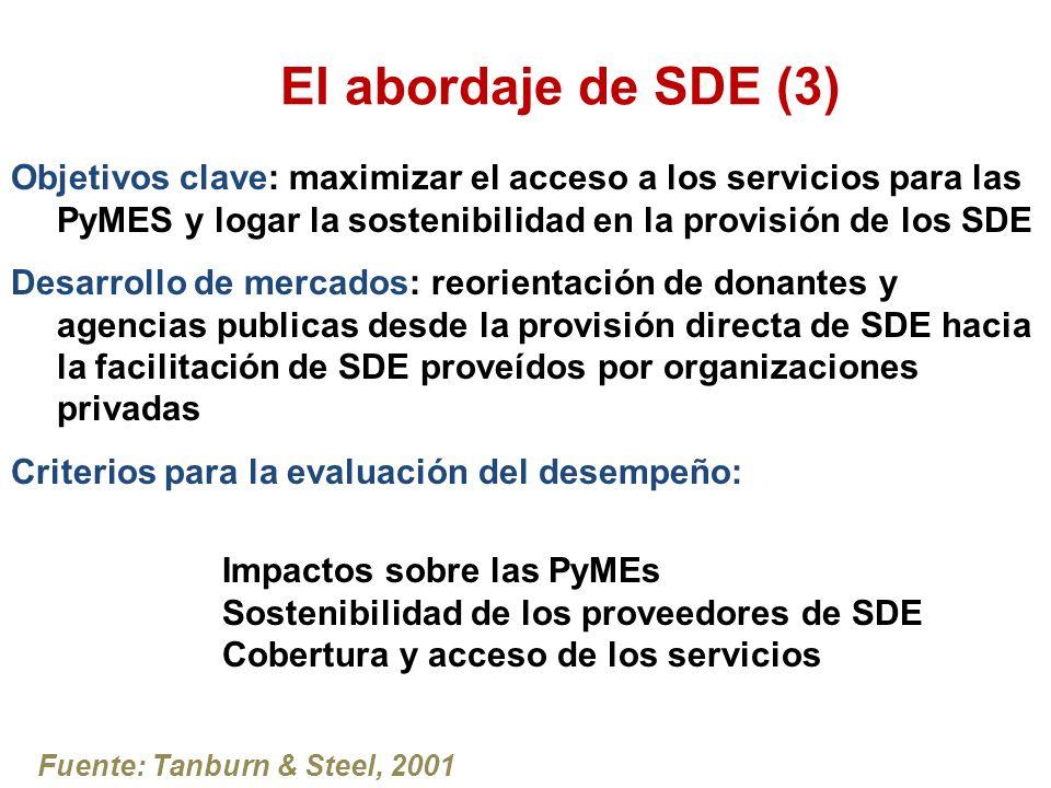 El abordaje de SDE (3) Objetivos clave: maximizar el acceso a los servicios para las PyMES y logar la sostenibilidad en la provisión de los SDE Desarrollo de mercados: reorientación de donantes y agencias publicas desde la provisión directa de SDE hacia la facilitación de SDE proveídos por organizaciones privadas Criterios para la evaluación del desempeño: Fuente: Tanburn & Steel, 2001 Impactos sobre las PyMEs Sostenibilidad de los proveedores de SDE Cobertura y acceso de los servicios