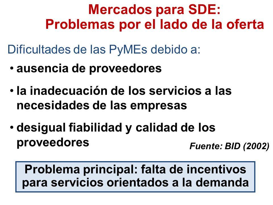 Mercados para SDE: Problemas por el lado de la oferta Dificultades de las PyMEs debido a: Fuente: BID (2002) Problema principal: falta de incentivos para servicios orientados a la demanda ausencia de proveedores la inadecuación de los servicios a las necesidades de las empresas desigual fiabilidad y calidad de los proveedores