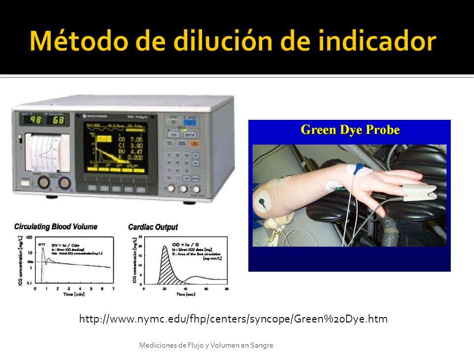 http://www.nymc.edu/fhp/centers/syncope/Green%20Dye.htm