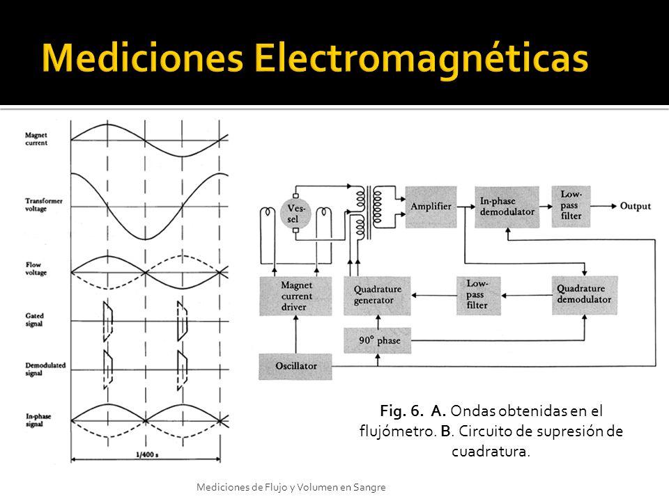 Fig. 6. A. Ondas obtenidas en el flujómetro. B. Circuito de supresión de cuadratura. Mediciones de Flujo y Volumen en Sangre