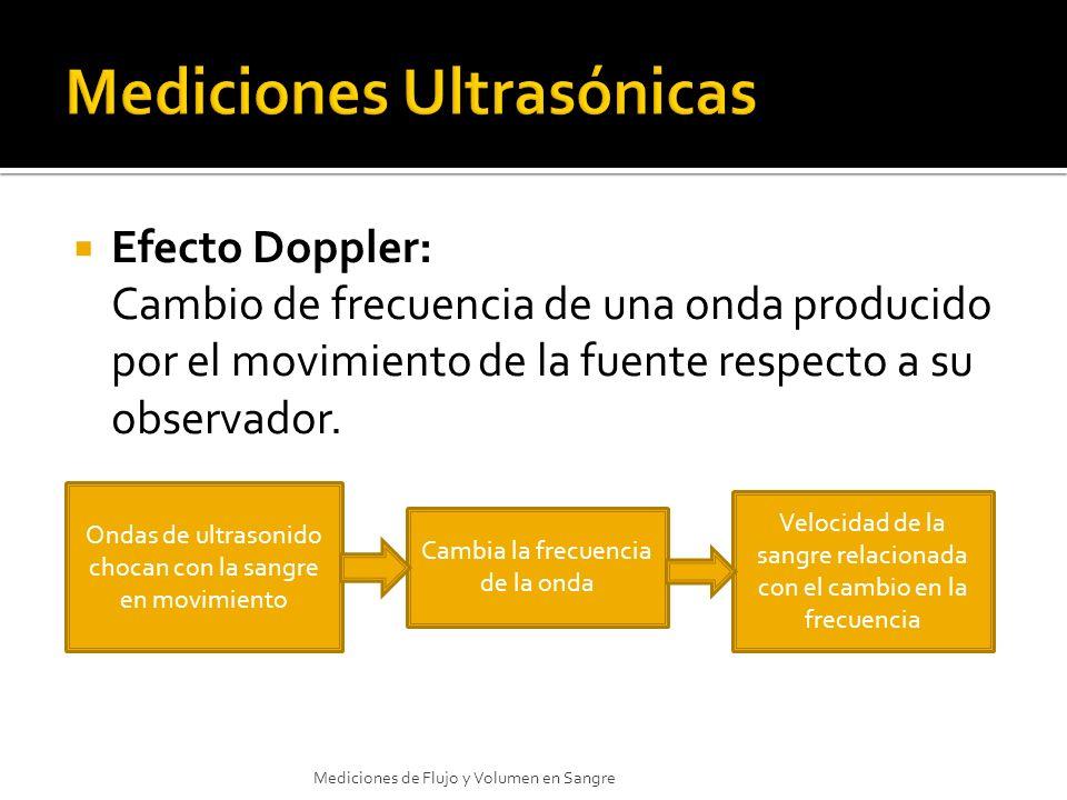 Efecto Doppler: Cambio de frecuencia de una onda producido por el movimiento de la fuente respecto a su observador. Ondas de ultrasonido chocan con la