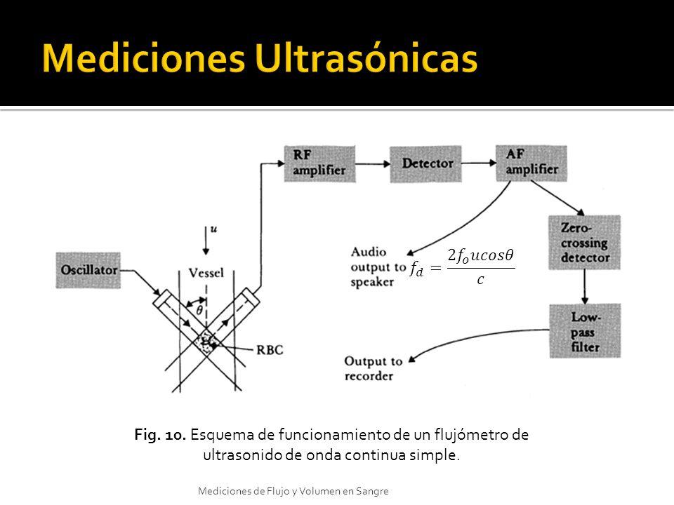 Fig. 10. Esquema de funcionamiento de un flujómetro de ultrasonido de onda continua simple. Mediciones de Flujo y Volumen en Sangre