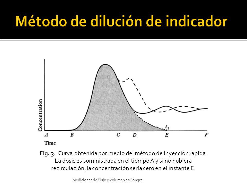 Fig. 3. Curva obtenida por medio del método de inyección rápida. La dosis es suministrada en el tiempo A y si no hubiera recirculación, la concentraci