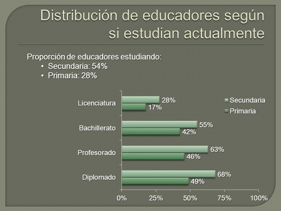 Proporción de educadores estudiando: Secundaria: 54% Secundaria: 54% Primaria: 28% Primaria: 28%