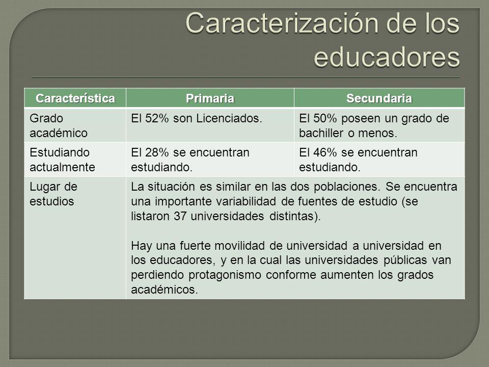 CaracterísticaPrimariaSecundaria Grado académico El 52% son Licenciados.El 50% poseen un grado de bachiller o menos.