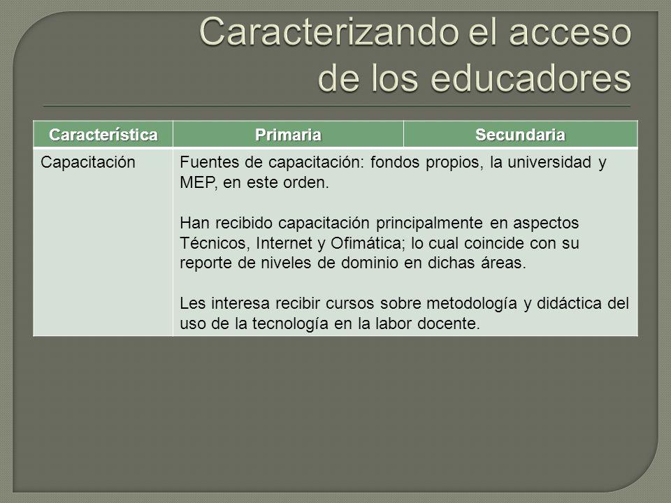 CaracterísticaPrimariaSecundaria CapacitaciónFuentes de capacitación: fondos propios, la universidad y MEP, en este orden.