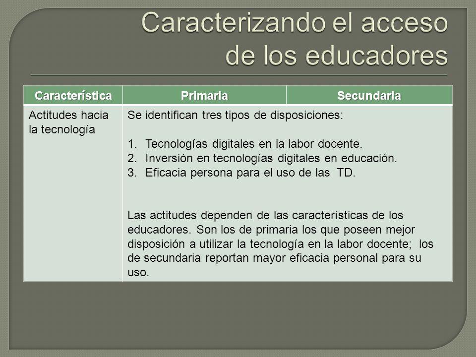 CaracterísticaPrimariaSecundaria Actitudes hacia la tecnología Se identifican tres tipos de disposiciones: 1.Tecnologías digitales en la labor docente.