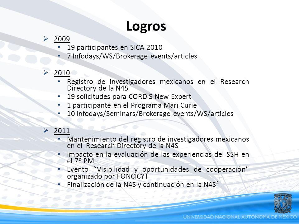 Logros 2009 19 participantes en SICA 2010 7 Infodays/WS/Brokerage events/articles 2010 Registro de investigadores mexicanos en el Research Directory d