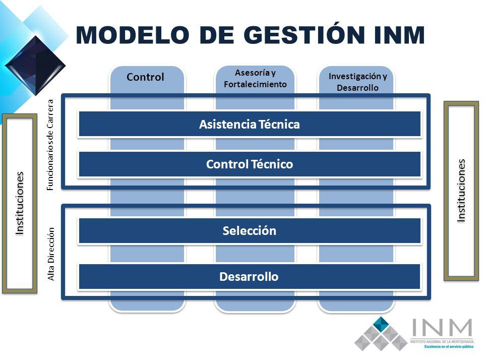 MODELO DE GESTIÓN INM Asistencia Técnica Control Técnico Control Asesoría y Fortalecimiento Investigación y Desarrollo Instituciones Selección Desarrollo Funcionarios de Carrera Alta Dirección