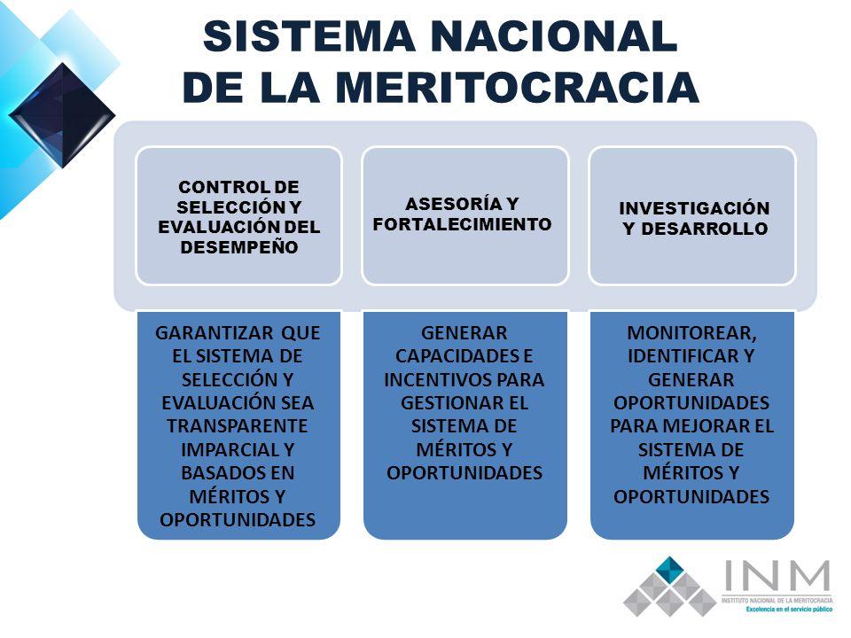 SISTEMA NACIONAL DE LA MERITOCRACIA GARANTIZAR QUE EL SISTEMA DE SELECCIÓN Y EVALUACIÓN SEA TRANSPARENTE IMPARCIAL Y BASADOS EN MÉRITOS Y OPORTUNIDADES GENERAR CAPACIDADES E INCENTIVOS PARA GESTIONAR EL SISTEMA DE MÉRITOS Y OPORTUNIDADES MONITOREAR, IDENTIFICAR Y GENERAR OPORTUNIDADES PARA MEJORAR EL SISTEMA DE MÉRITOS Y OPORTUNIDADES CONTROL DE SELECCIÓN Y EVALUACIÓN DEL DESEMPEÑO ASESORÍA Y FORTALECIMIENTO INVESTIGACIÓN Y DESARROLLO