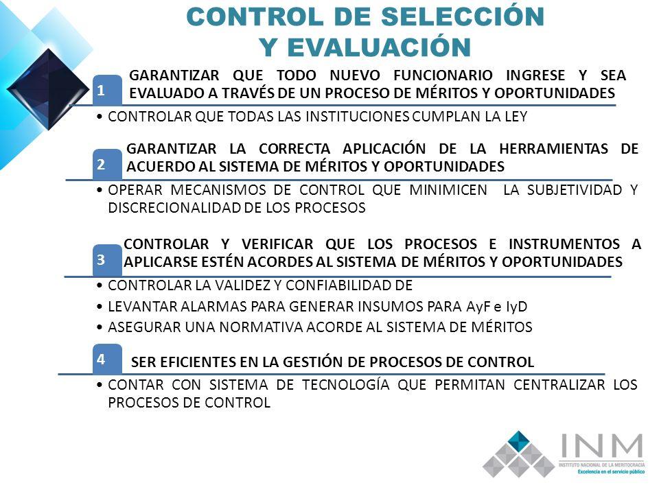 CONTROL DE SELECCIÓN Y EVALUACIÓN GARANTIZAR QUE TODO NUEVO FUNCIONARIO INGRESE Y SEA EVALUADO A TRAVÉS DE UN PROCESO DE MÉRITOS Y OPORTUNIDADES 1 CONTROLAR QUE TODAS LAS INSTITUCIONES CUMPLAN LA LEY GARANTIZAR LA CORRECTA APLICACIÓN DE LA HERRAMIENTAS DE ACUERDO AL SISTEMA DE MÉRITOS Y OPORTUNIDADES 2 OPERAR MECANISMOS DE CONTROL QUE MINIMICEN LA SUBJETIVIDAD Y DISCRECIONALIDAD DE LOS PROCESOS CONTROLAR Y VERIFICAR QUE LOS PROCESOS E INSTRUMENTOS A APLICARSE ESTÉN ACORDES AL SISTEMA DE MÉRITOS Y OPORTUNIDADES 3 CONTROLAR LA VALIDEZ Y CONFIABILIDAD DE LEVANTAR ALARMAS PARA GENERAR INSUMOS PARA AyF e IyD ASEGURAR UNA NORMATIVA ACORDE AL SISTEMA DE MÉRITOS SER EFICIENTES EN LA GESTIÓN DE PROCESOS DE CONTROL 4 CONTAR CON SISTEMA DE TECNOLOGÍA QUE PERMITAN CENTRALIZAR LOS PROCESOS DE CONTROL