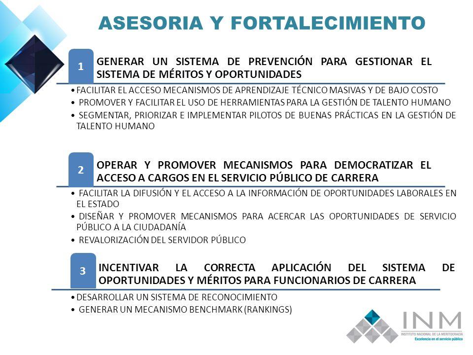 ASESORIA Y FORTALECIMIENTO GENERAR UN SISTEMA DE PREVENCIÓN PARA GESTIONAR EL SISTEMA DE MÉRITOS Y OPORTUNIDADES 1 FACILITAR EL ACCESO MECANISMOS DE APRENDIZAJE TÉCNICO MASIVAS Y DE BAJO COSTO PROMOVER Y FACILITAR EL USO DE HERRAMIENTAS PARA LA GESTIÓN DE TALENTO HUMANO SEGMENTAR, PRIORIZAR E IMPLEMENTAR PILOTOS DE BUENAS PRÁCTICAS EN LA GESTIÓN DE TALENTO HUMANO OPERAR Y PROMOVER MECANISMOS PARA DEMOCRATIZAR EL ACCESO A CARGOS EN EL SERVICIO PÚBLICO DE CARRERA 2 FACILITAR LA DIFUSIÓN Y EL ACCESO A LA INFORMACIÓN DE OPORTUNIDADES LABORALES EN EL ESTADO DISEÑAR Y PROMOVER MECANISMOS PARA ACERCAR LAS OPORTUNIDADES DE SERVICIO PÚBLICO A LA CIUDADANÍA REVALORIZACIÓN DEL SERVIDOR PÚBLICO INCENTIVAR LA CORRECTA APLICACIÓN DEL SISTEMA DE OPORTUNIDADES Y MÉRITOS PARA FUNCIONARIOS DE CARRERA 3 DESARROLLAR UN SISTEMA DE RECONOCIMIENTO GENERAR UN MECANISMO BENCHMARK (RANKINGS)