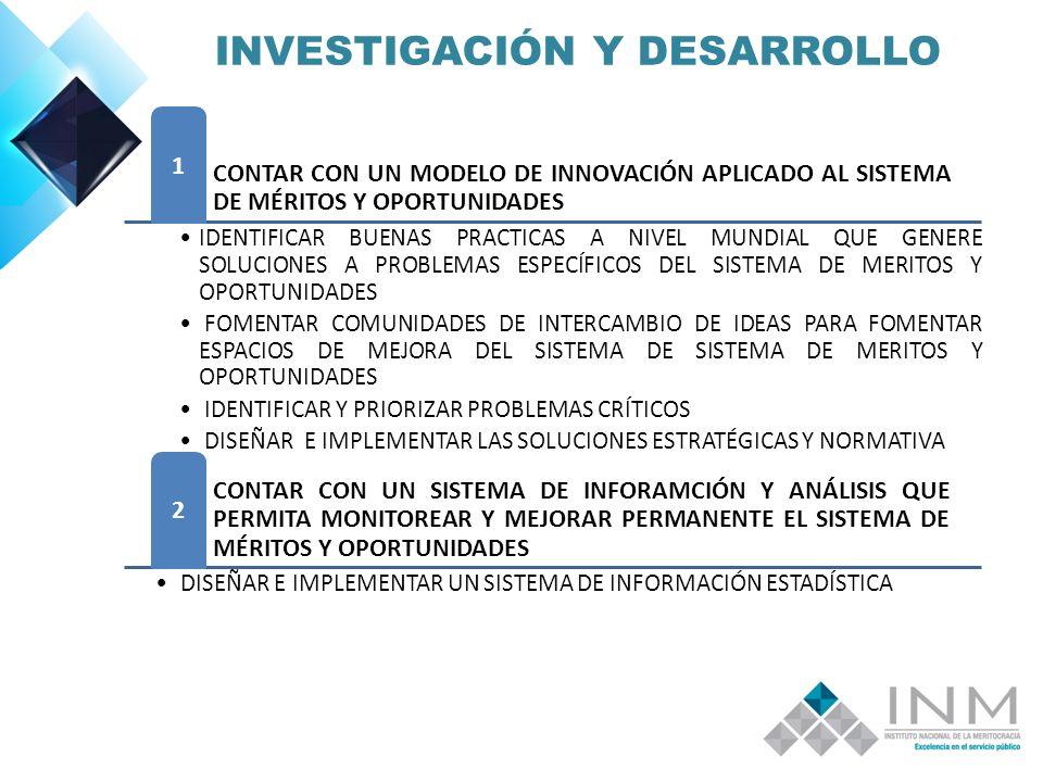 INVESTIGACIÓN Y DESARROLLO CONTAR CON UN MODELO DE INNOVACIÓN APLICADO AL SISTEMA DE MÉRITOS Y OPORTUNIDADES 1 IDENTIFICAR BUENAS PRACTICAS A NIVEL MUNDIAL QUE GENERE SOLUCIONES A PROBLEMAS ESPECÍFICOS DEL SISTEMA DE MERITOS Y OPORTUNIDADES FOMENTAR COMUNIDADES DE INTERCAMBIO DE IDEAS PARA FOMENTAR ESPACIOS DE MEJORA DEL SISTEMA DE SISTEMA DE MERITOS Y OPORTUNIDADES IDENTIFICAR Y PRIORIZAR PROBLEMAS CRÍTICOS DISEÑAR E IMPLEMENTAR LAS SOLUCIONES ESTRATÉGICAS Y NORMATIVA CONTAR CON UN SISTEMA DE INFORAMCIÓN Y ANÁLISIS QUE PERMITA MONITOREAR Y MEJORAR PERMANENTE EL SISTEMA DE MÉRITOS Y OPORTUNIDADES 2 DISEÑAR E IMPLEMENTAR UN SISTEMA DE INFORMACIÓN ESTADÍSTICA