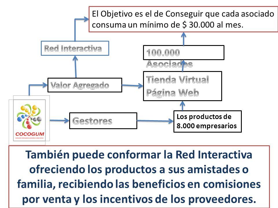 La Red Interactiva es un sistema de ventas del tipo multinivel que le permite que toda la comunidad pueda participar recibiendo los beneficios por las compras a menores precios.
