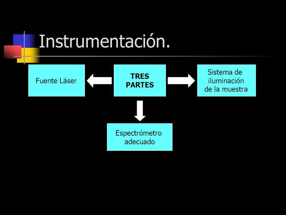 Instrumentación. TRES PARTES Fuente Láser Sistema de iluminación de la muestra Espectrómetro adecuado