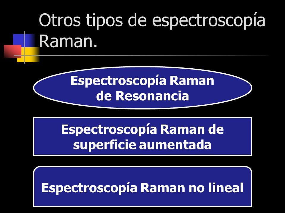 Otros tipos de espectroscopía Raman. Espectroscopía Raman de Resonancia Espectroscopía Raman de superficie aumentada Espectroscopía Raman no lineal