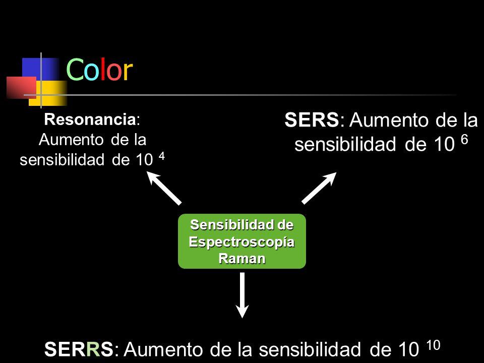 Sensibilidad de Espectroscopía Raman SERS: Aumento de la sensibilidad de 10 6 Resonancia: Aumento de la sensibilidad de 10 4 SERRS: Aumento de la sens