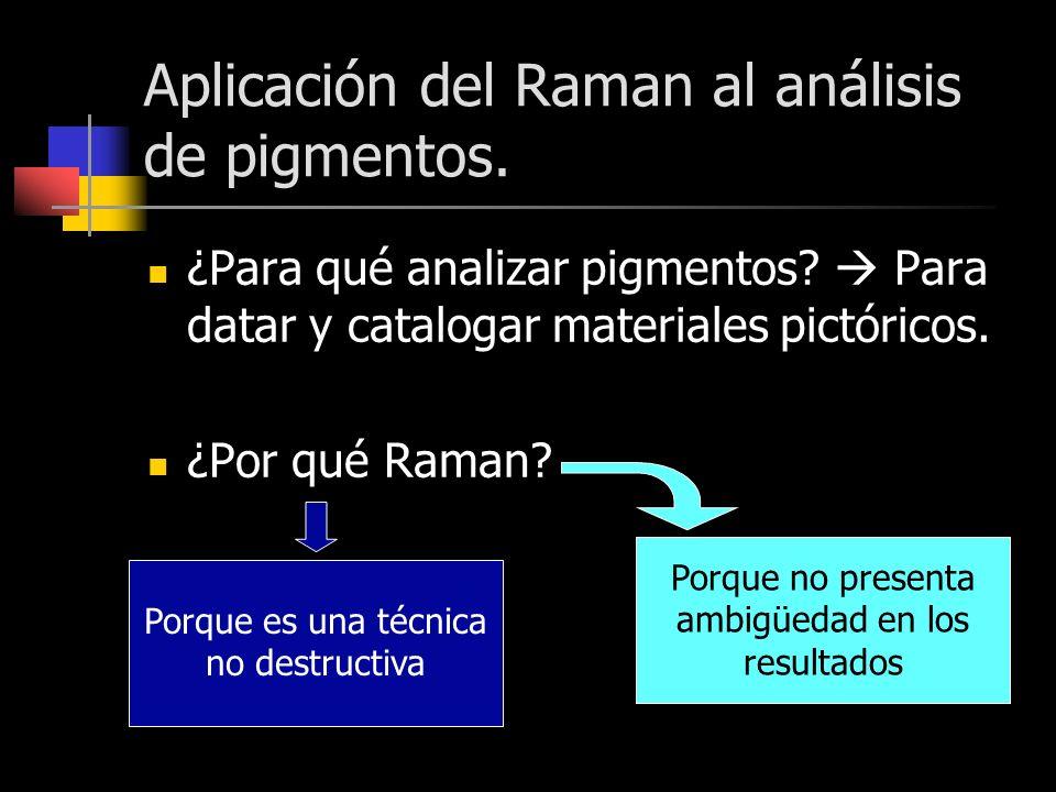 Aplicación del Raman al análisis de pigmentos. ¿Para qué analizar pigmentos? Para datar y catalogar materiales pictóricos. ¿Por qué Raman? Porque es u