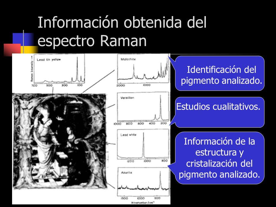 Información obtenida del espectro Raman Identificación del pigmento analizado. Estudios cualitativos. Información de la estructura y cristalización de