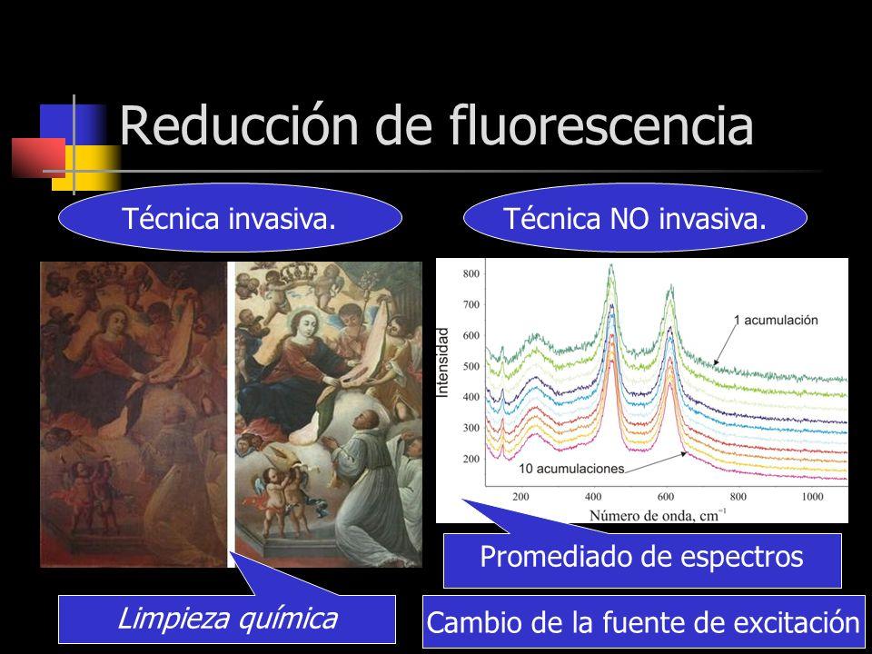 Reducción de fluorescencia Técnica invasiva.Técnica NO invasiva. Limpieza química Promediado de espectros Cambio de la fuente de excitación