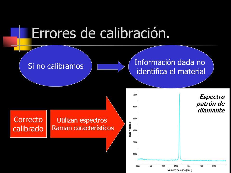 Errores de calibración. Si no calibramos Información dada no identifica el material Correcto calibrado Utilizan espectros Raman característicos Espect