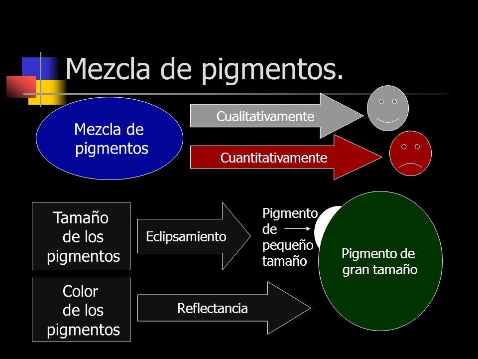 Mezcla de pigmentos. Tamaño de los pigmentos Eclipsamiento Pigmento de gran tamaño Pigmento de pequeño tamaño Color de los pigmentos Reflectancia Mezc