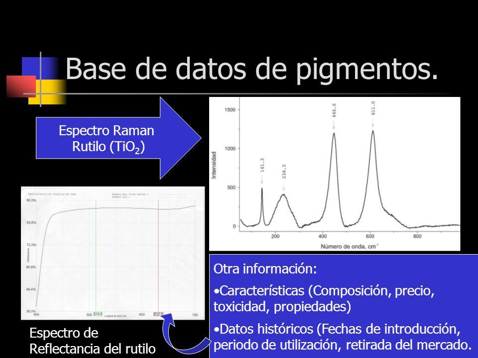 Base de datos de pigmentos. Espectro Raman Rutilo (TiO 2 ) Otra información: Características (Composición, precio, toxicidad, propiedades) Datos histó