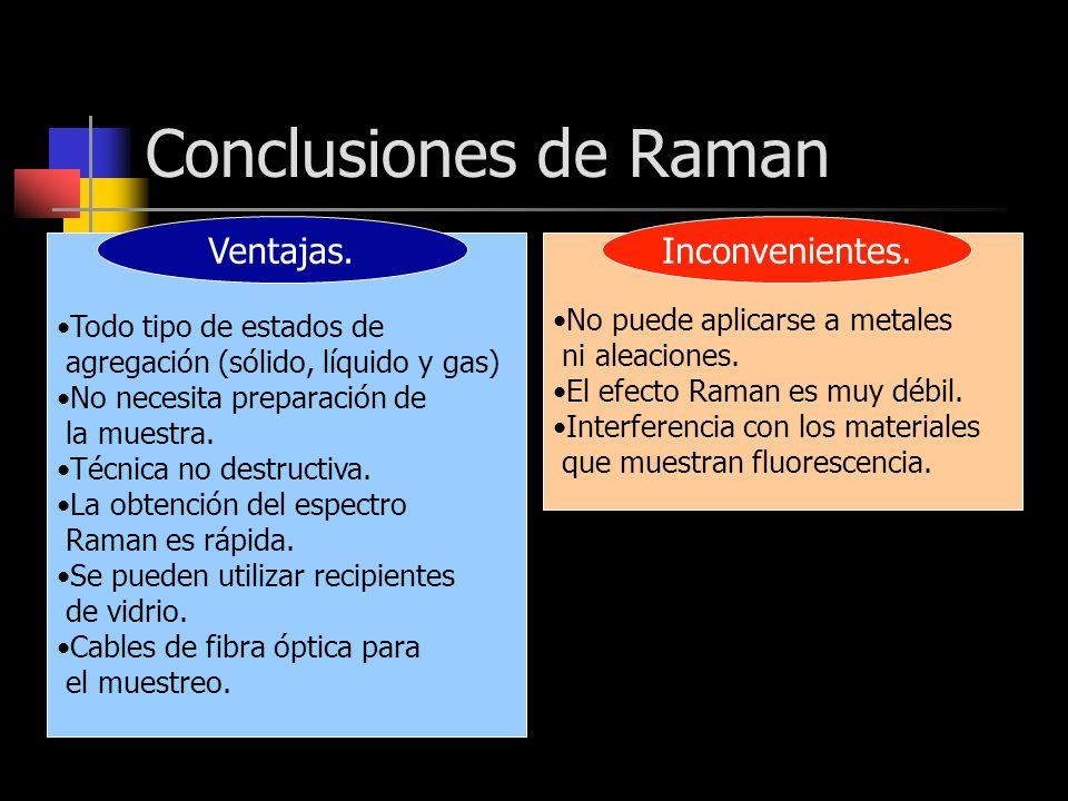 Conclusiones de Raman No puede aplicarse a metales ni aleaciones. El efecto Raman es muy débil. Interferencia con los materiales que muestran fluoresc