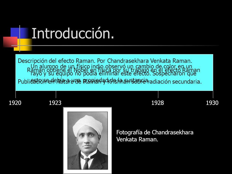 Introducción. 192019301923 Un alumno de un físico indio observó un cambio de color en un rayo y su equipo no podía eliminar este efecto. Sospecharon q