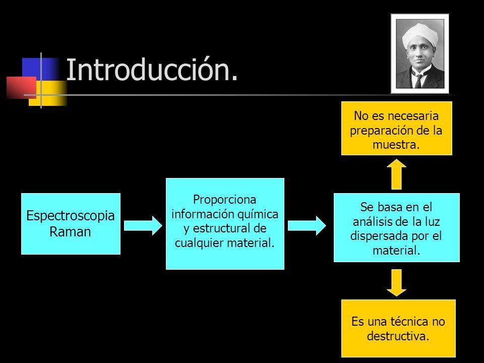 Introducción. Espectroscopia Raman Proporciona información química y estructural de cualquier material. Se basa en el análisis de la luz dispersada po