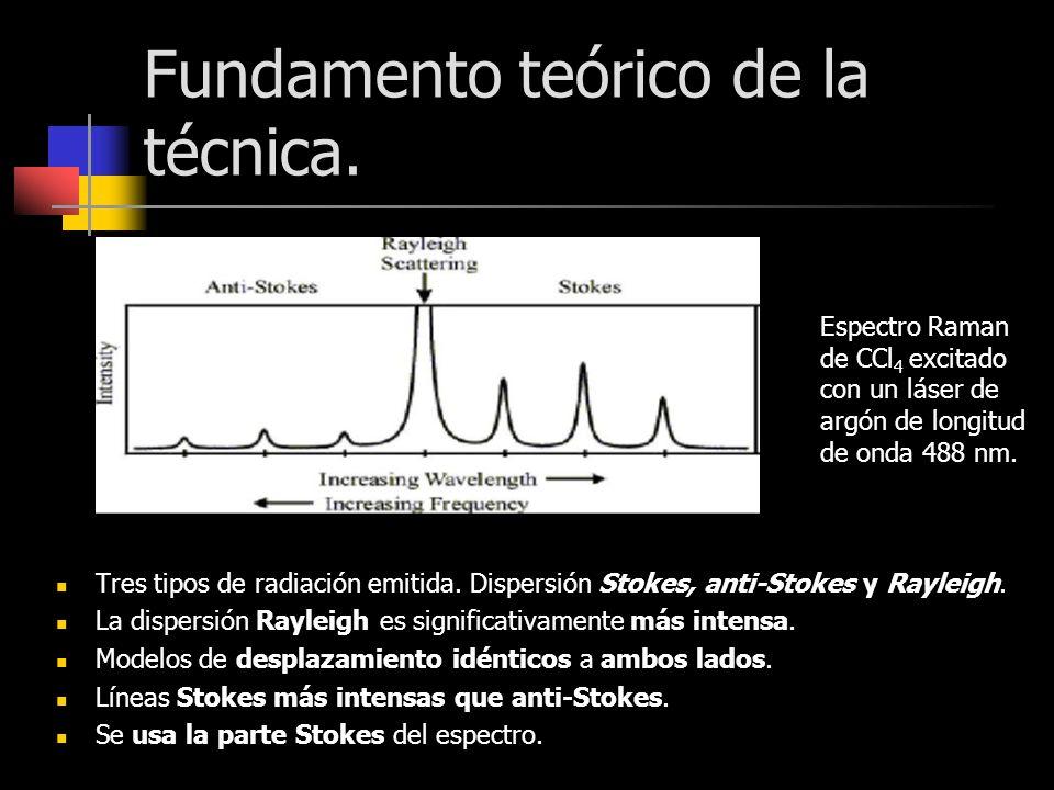 Fundamento teórico de la técnica. Tres tipos de radiación emitida. Dispersión Stokes, anti-Stokes y Rayleigh. La dispersión Rayleigh es significativam