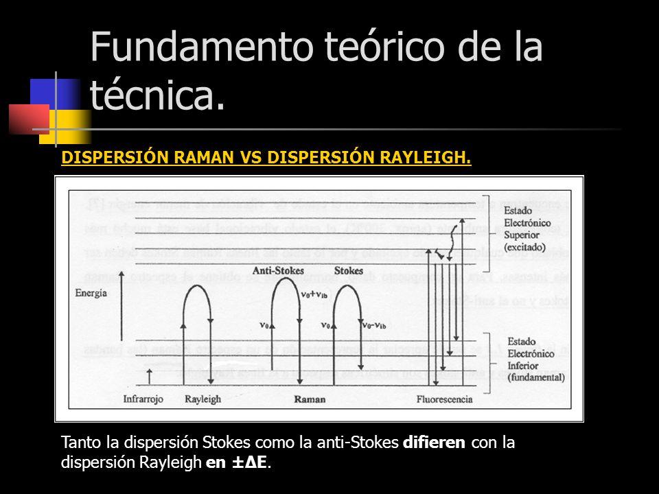 Fundamento teórico de la técnica. DISPERSIÓN RAMAN VS DISPERSIÓN RAYLEIGH. Tanto la dispersión Stokes como la anti-Stokes difieren con la dispersión R