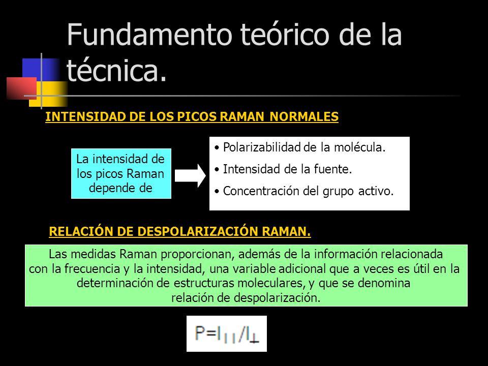 Fundamento teórico de la técnica. INTENSIDAD DE LOS PICOS RAMAN NORMALES La intensidad de los picos Raman depende de Polarizabilidad de la molécula. I