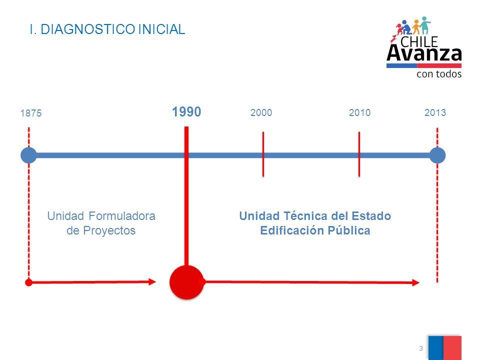 3 I. DIAGNOSTICO INICIAL 1990 2000 2010 2013 Unidad Formuladora de Proyectos Unidad Técnica del Estado Edificación Pública 1875