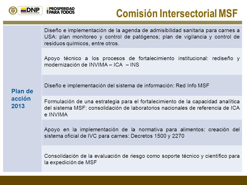Plan de acción 2013 Diseño e implementación de la agenda de admisibilidad sanitaria para carnes a USA: plan monitoreo y control de patógenos; plan de vigilancia y control de residuos químicos, entre otros.