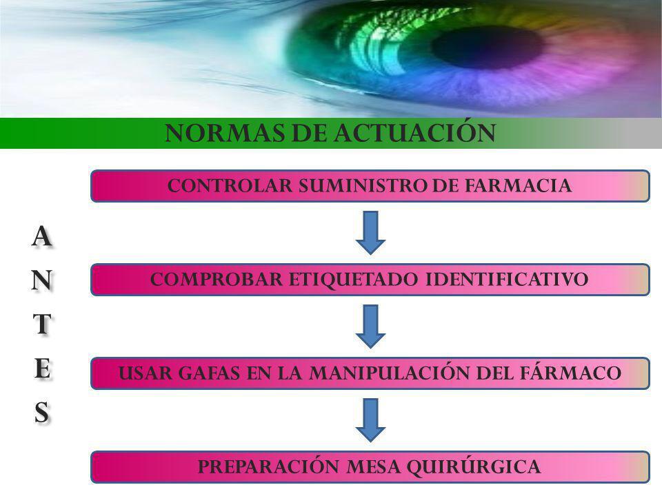 NORMAS DE ACTUACIÓN CONTROLAR SUMINISTRO DE FARMACIA COMPROBAR ETIQUETADO IDENTIFICATIVO PREPARACIÓN MESA QUIRÚRGICA USAR GAFAS EN LA MANIPULACIÓN DEL