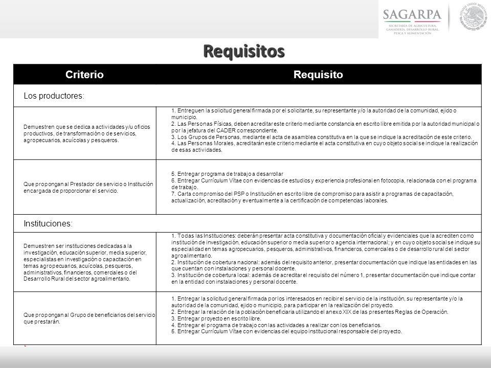 Requisitos CriterioRequisito Los productores: Demuestren que se dedica a actividades y/u oficios productivos, de transformación o de servicios, agrope