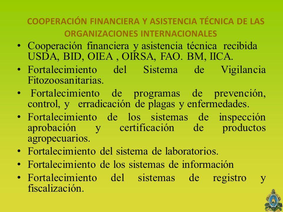 COOPERACIÓN FINANCIERA Y ASISTENCIA TÉCNICA DE LAS ORGANIZACIONES INTERNACIONALES Cooperación financiera y asistencia técnica recibida USDA, BID, OIEA