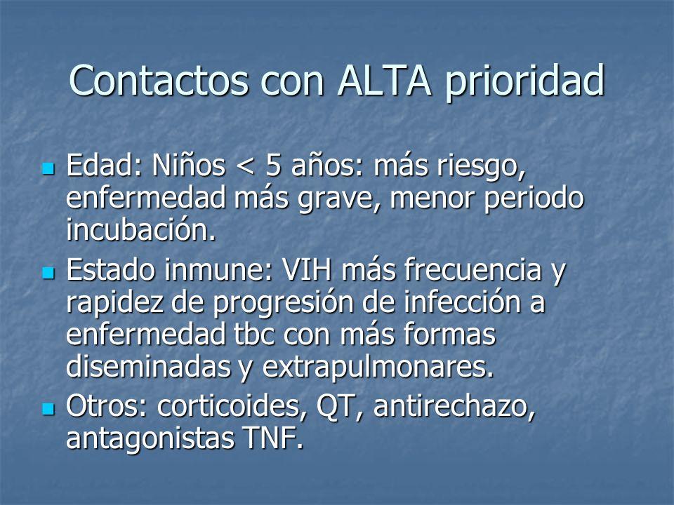 Contactos con ALTA prioridad Edad: Niños < 5 años: más riesgo, enfermedad más grave, menor periodo incubación.
